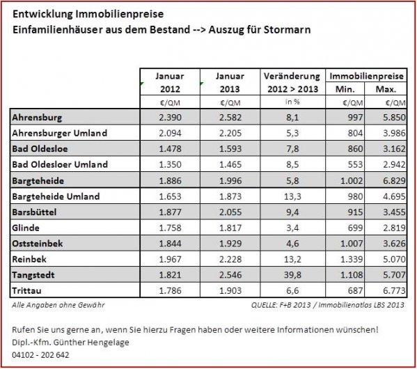 HI Stormarn EFH Bestand 2013